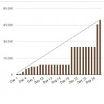 Irgendlinks Nanowrimo Wordcount 2014