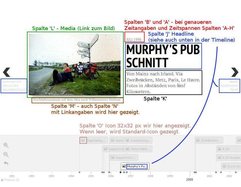 Ein Timeline-Blatt mit Titel, Grafik (hier uas Murphy's Pubschnitt ein erschöpfter Radler nebst Fahrrädern an irischer Landstraße). Die inzelnen Felder von Titel, Bild und Beschreibung sind farblich gekennzeichnet und mit den Spaltennamen, die in der Datentabelle auszufüllen sind, gekennzeichnet.