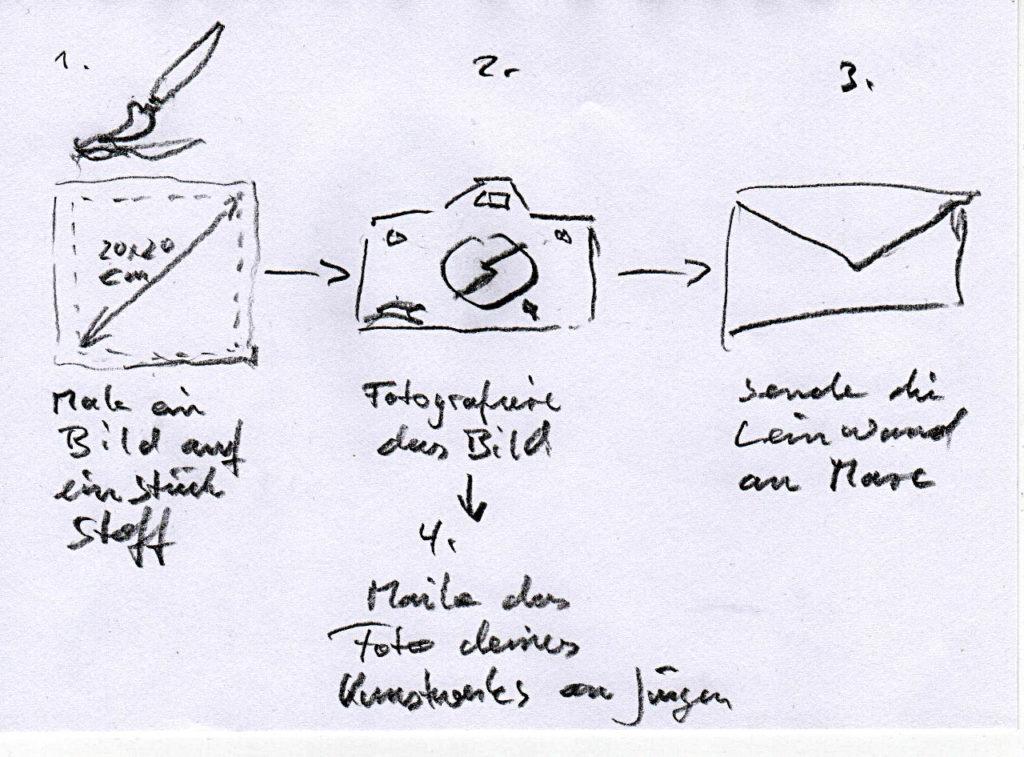 Eine Grafik mit drei Icons. Eine Pinsel auf Leinwand, ein Fotoapparat und ein Briefsymbol.